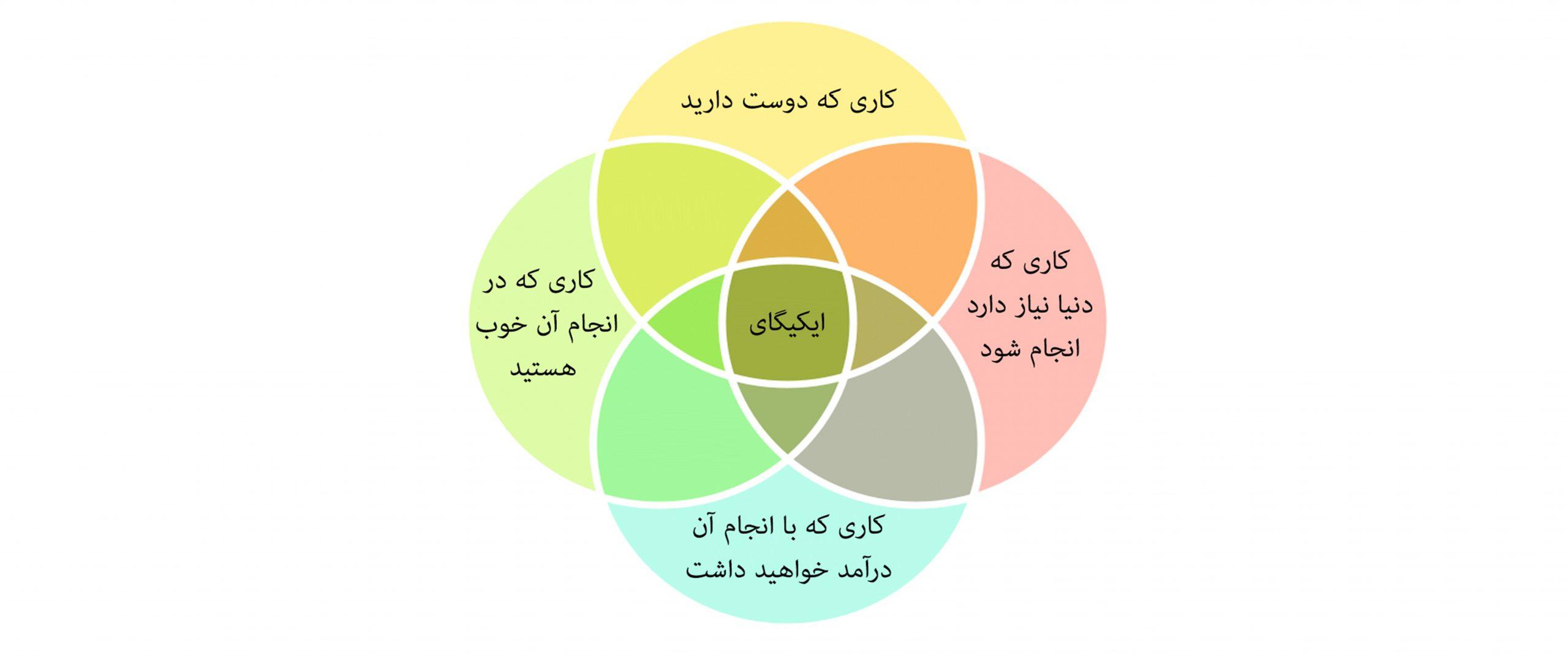 ادغام شده ی 4 دایره ی اصلی , نشان دهنده ی محل ایکیگای