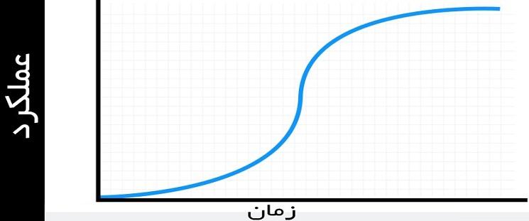 منحنی «s»