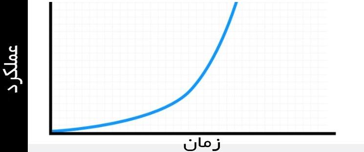 منحنی افزایشی
